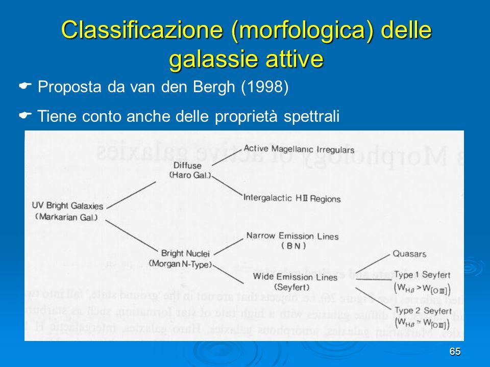 65 Classificazione (morfologica) delle galassie attive Proposta da van den Bergh (1998) Tiene conto anche delle proprietà spettrali