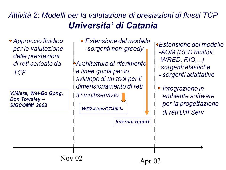 Attività 2: Modelli per la valutazione di prestazioni di flussi TCP Universita di Catania Nov 02 Apr 03 Approccio fluidico per la valutazione delle prestazioni di reti caricate da TCP V.Misra, Wei-Bo Gong, Don Towsley – SIGCOMM 2002 Estensione del modello -sorgenti non-greedy Estensione del modello -AQM (RED multipr.