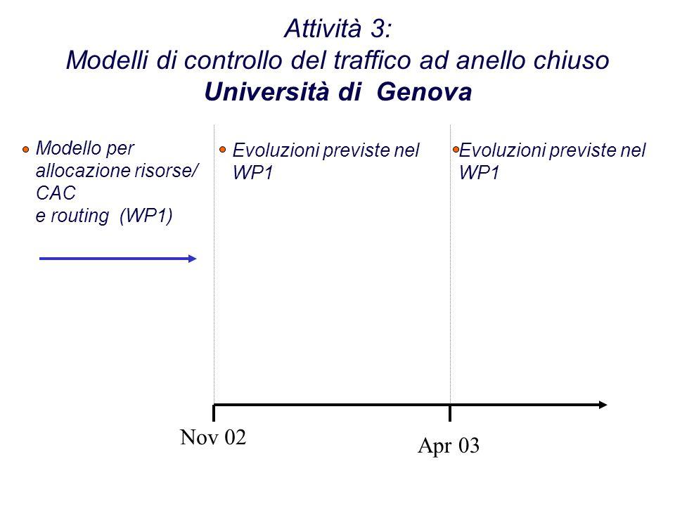Attività 3: Modelli di controllo del traffico ad anello chiuso Università di Genova Nov 02 Apr 03 Modello per allocazione risorse/ CAC e routing (WP1) Evoluzioni previste nel WP1 Evoluzioni previste nel WP1