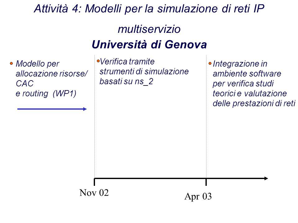 Attività 4: Modelli per la simulazione di reti IP multiservizio Università di Genova Nov 02 Apr 03 Modello per allocazione risorse/ CAC e routing (WP1) Verifica tramite strumenti di simulazione basati su ns_2 Integrazione in ambiente software per verifica studi teorici e valutazione delle prestazioni di reti