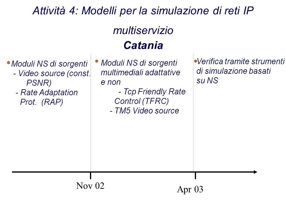Attività 4: Modelli per la simulazione di reti IP multiservizio Catania Nov 02 Apr 03 Verifica tramite strumenti di simulazione basati su NS Moduli NS di sorgenti multimediali adattative e non - Tcp Friendly Rate Control (TFRC) - TM5 Video source Moduli NS di sorgenti - Video source (const.