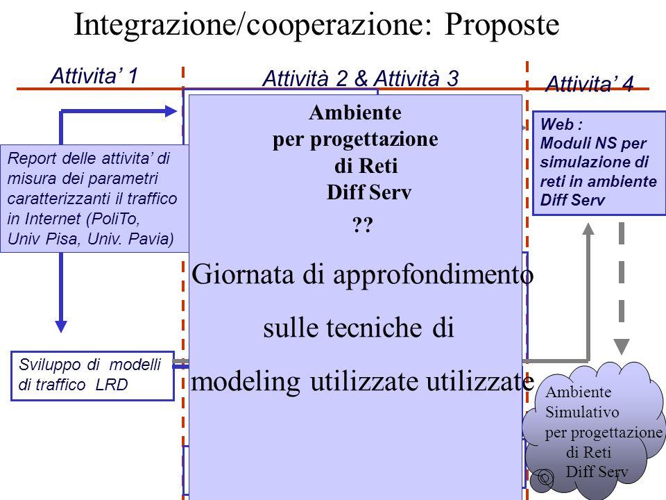 Integrazione/cooperazione: Proposte misura dei parametri caratterizzanti il traffico in Internet Sviluppo di modelli di traffico LRD Attivita 1 Attivi
