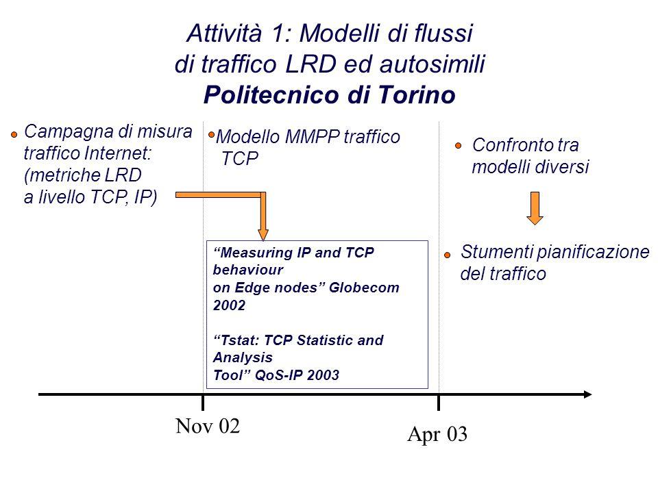 Attività 1: Modelli di flussi di traffico LRD ed autosimili Politecnico di Torino Nov 02 Apr 03 Campagna di misura traffico Internet: (metriche LRD a
