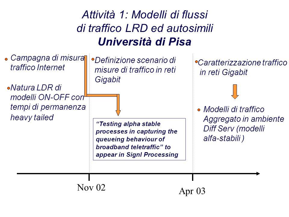 Attività 1: Modelli di flussi di traffico LRD ed autosimili Università di Pisa Nov 02 Apr 03 Campagna di misura traffico Internet Natura LDR di modell