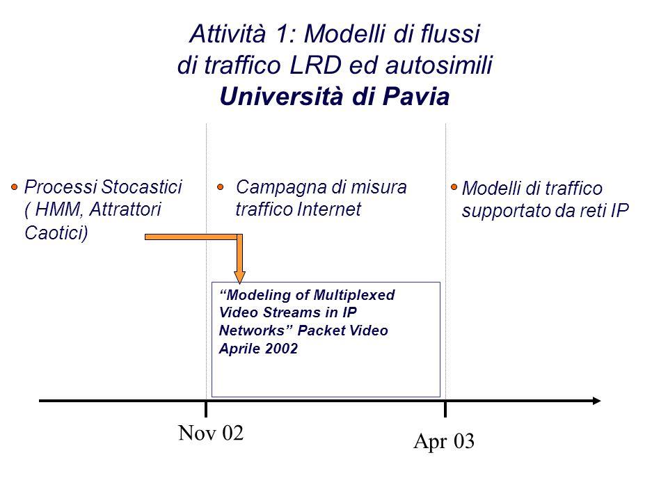 Attività 1: Modelli di flussi di traffico LRD ed autosimili Università di Pavia Nov 02 Apr 03 Processi Stocastici ( HMM, Attrattori Caotici) Modelli di traffico supportato da reti IP Campagna di misura traffico Internet Modeling of Multiplexed Video Streams in IP Networks Packet Video Aprile 2002