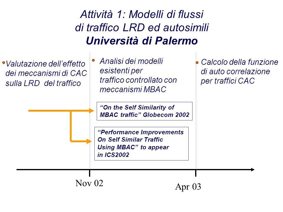 Attività 1: Modelli di flussi di traffico LRD ed autosimili Università di Palermo Nov 02 Apr 03 Valutazione delleffetto dei meccanismi di CAC sulla LR