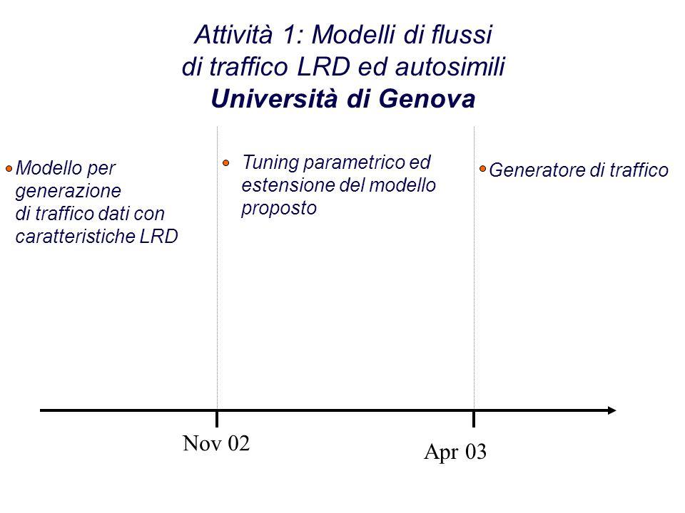 Attività 1: Modelli di flussi di traffico LRD ed autosimili Università di Genova Nov 02 Apr 03 Modello per generazione di traffico dati con caratteristiche LRD Generatore di traffico Tuning parametrico ed estensione del modello proposto