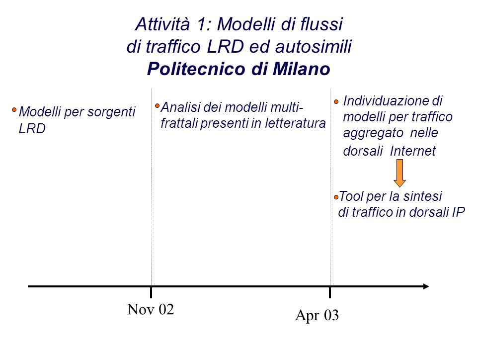 Attività 1: Modelli di flussi di traffico LRD ed autosimili Politecnico di Milano Nov 02 Apr 03 Modelli per sorgenti LRD Tool per la sintesi di traffico in dorsali IP Analisi dei modelli multi- frattali presenti in letteratura Individuazione di modelli per traffico aggregato nelle dorsali Internet
