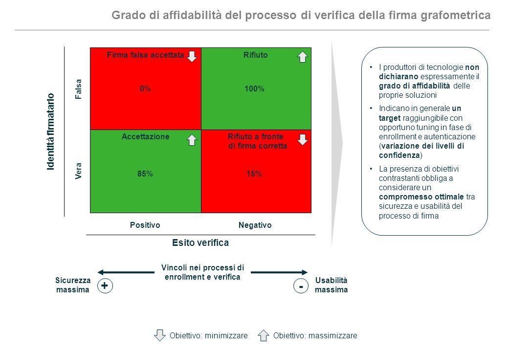 Grado di affidabilità del processo di verifica della firma grafometrica Identità firmatario Vera Falsa Esito verifica NegativoPositivo RifiutoFirma fa