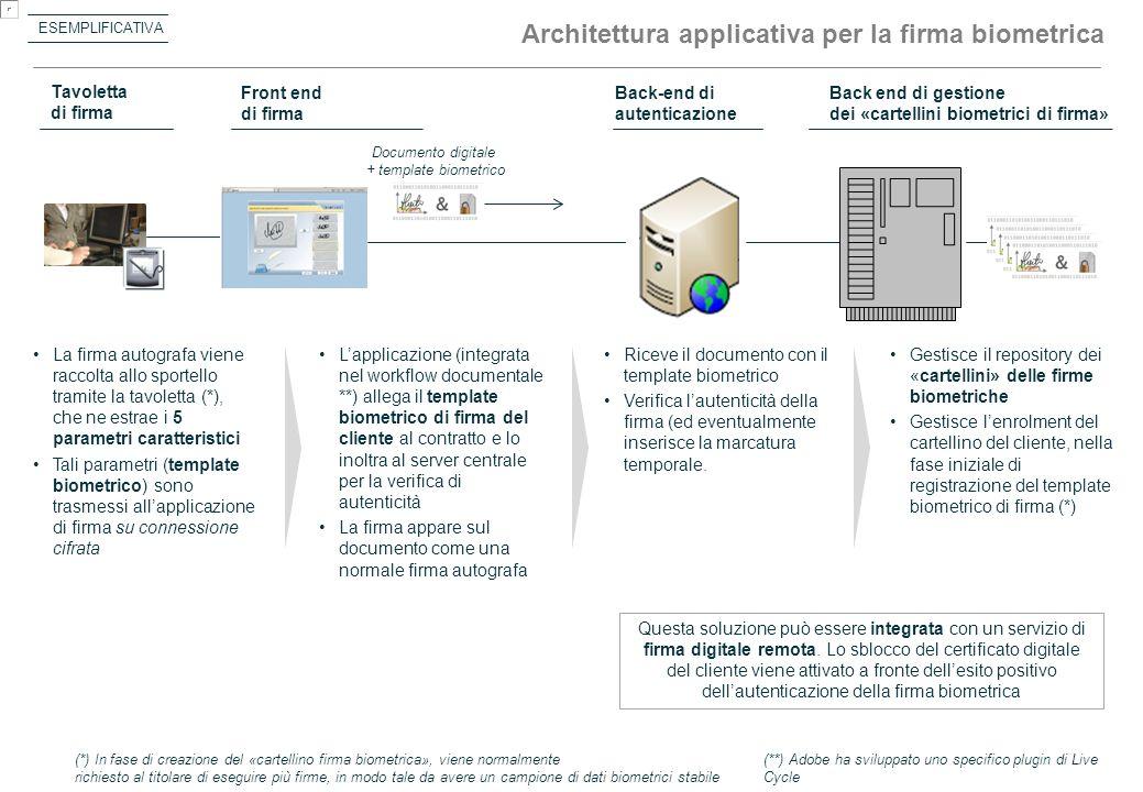 Architettura applicativa per la firma biometrica Tavoletta di firma Front end di firma Back-end di autenticazione Back end di gestione dei «cartellini