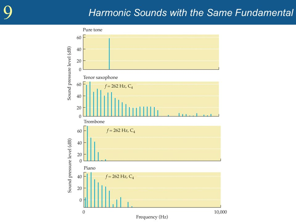 9 Harmonic Sounds with the Same Fundamental