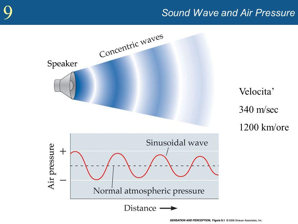 9 Intensity and Loudness (contd) Integrazione temporale : Il processo per cui un lungo suono ad intensità costante è percepito essere più basso di un identico suono che dura meno.