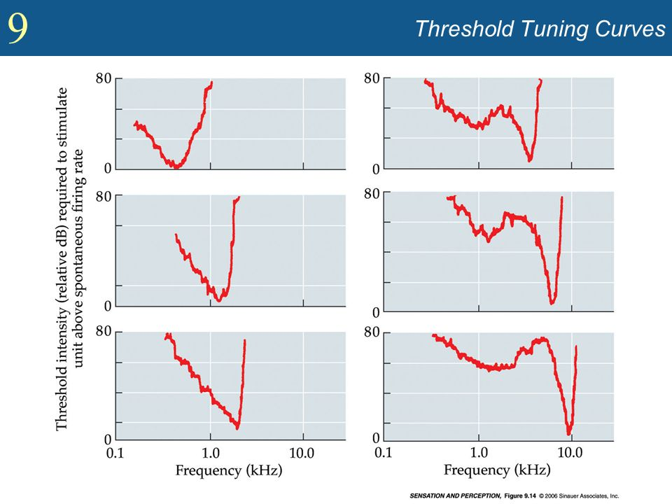 9 Threshold Tuning Curves