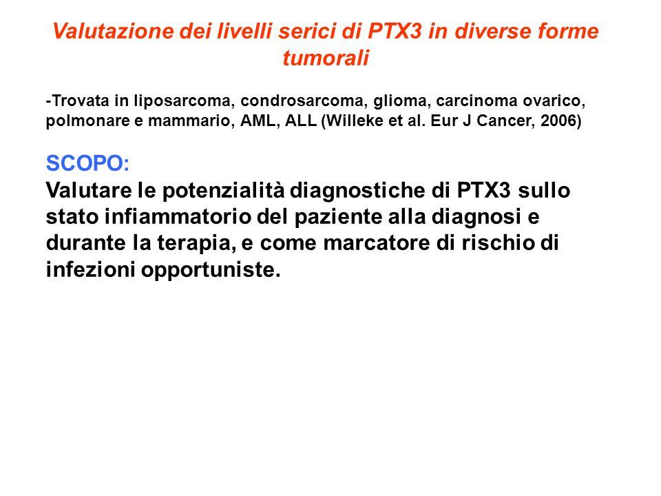 Valutazione dei livelli serici di PTX3 in diverse forme tumorali -Trovata in liposarcoma, condrosarcoma, glioma, carcinoma ovarico, polmonare e mammar