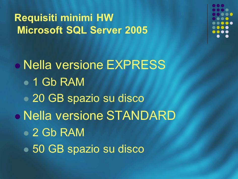 Requisiti minimi HW Microsoft SQL Server 2005 Nella versione EXPRESS 1 Gb RAM 20 GB spazio su disco Nella versione STANDARD 2 Gb RAM 50 GB spazio su disco