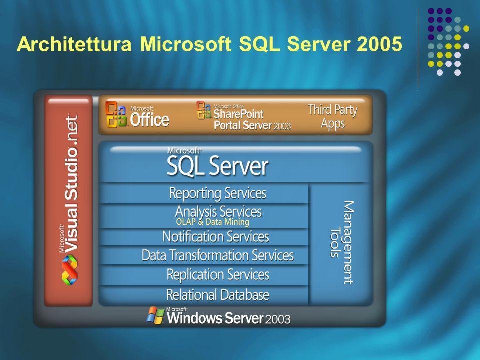 Architettura Microsoft SQL Server 2005