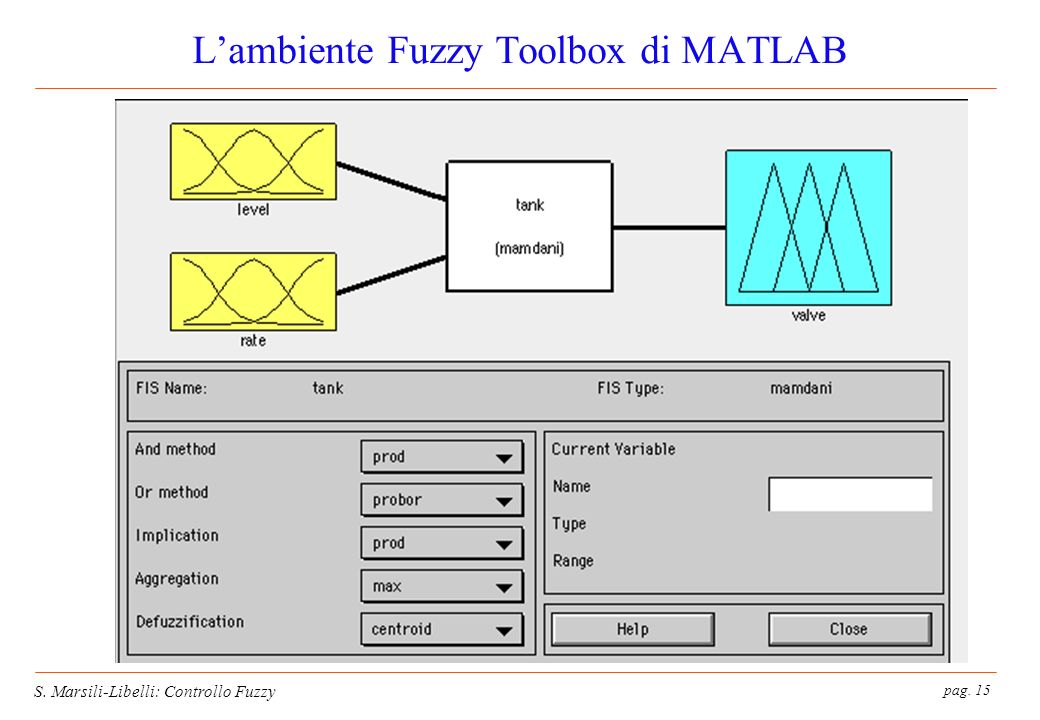 pag. 15 S. Marsili-Libelli: Controllo Fuzzy Lambiente Fuzzy Toolbox di MATLAB