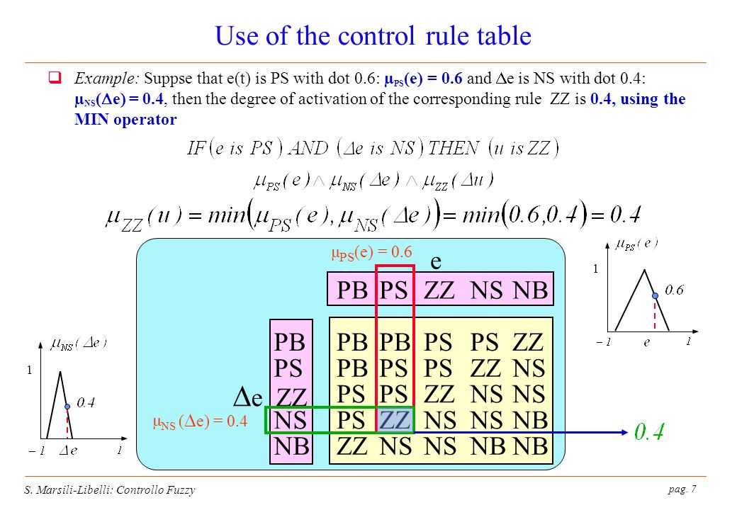 pag. 7 S. Marsili-Libelli: Controllo Fuzzy Use of the control rule table Example: Suppse that e(t) is PS with dot 0.6: µ PS (e) = 0.6 and e is NS with