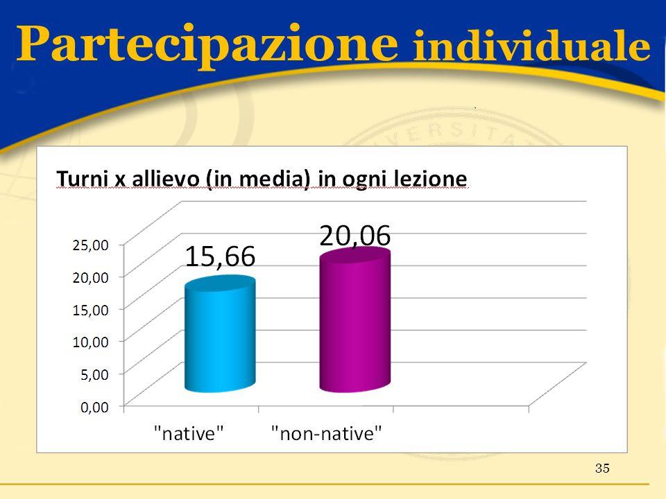Partecipazione individuale 35