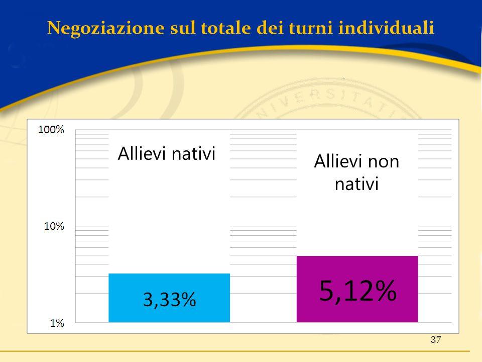 Negoziazione sul totale dei turni individuali 37 Allievi nativi Allievi non nativi
