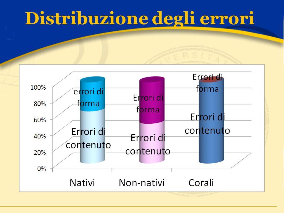 Distribuzione degli errori