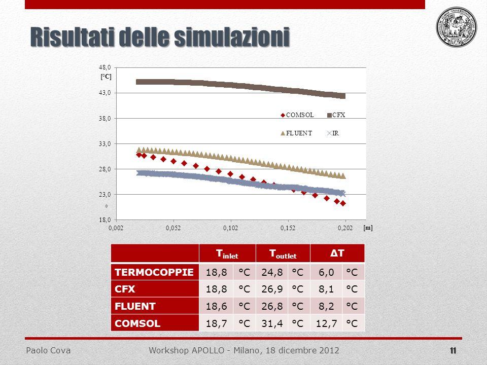 Paolo CovaWorkshop APOLLO - Milano, 18 dicembre 2012 11 Risultati delle simulazioni T inlet T outlet ΔT TERMOCOPPIE18,8°C24,8 °C 6,0 °C CFX18,8°C26,9