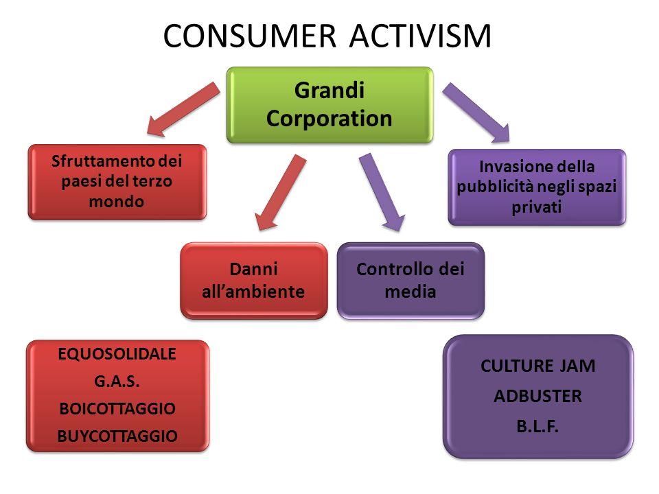 Sfruttamento dei paesi del terzo mondo Grandi Corporation Invasione della pubblicità negli spazi privati CONSUMER ACTIVISM Danni allambiente Controllo dei media EQUOSOLIDALE G.A.S.