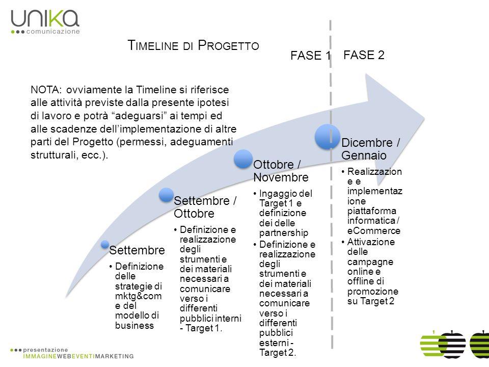 Settembre Definizione delle strategie di mktg&com e del modello di business Settembre / Ottobre Definizione e realizzazione degli strumenti e dei materiali necessari a comunicare verso i differenti pubblici interni - Target 1.