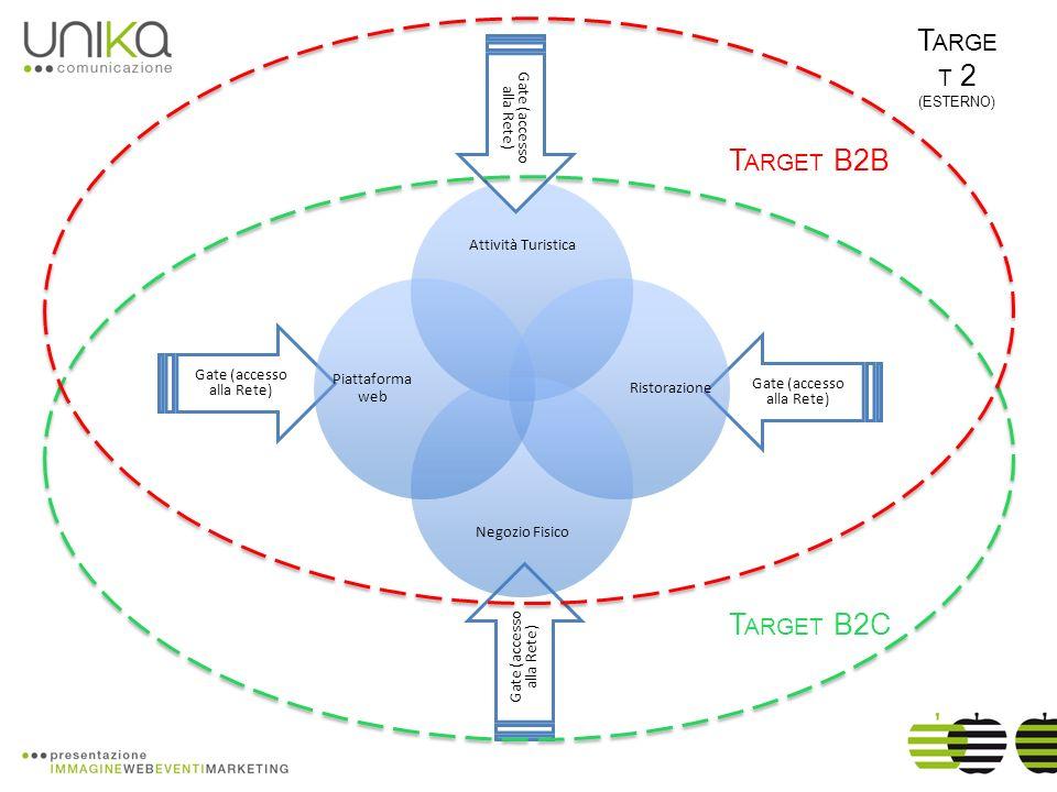 A TTIVITÀ DI CONSULENZA Attività di Consulenza sulle strategie di comunicazione cross-canale di Progetto Target 1 (interno) Supporto alla definizione dei prodotti/servizi sul Target 1 Supporto allindividuazione e segmentazione dei potenziali supporter/partner di progetto Definizione della strategia di ingaggio del target Supporto alla definizione dei messaggi, degli strumenti e dei mezzi/canali Pianificazione dei budget e dei tempi di campagna Supporto alla progettazione degli strumenti di comunicazione individuati Target 2 (esterno) Supporto alla definizione dei prodotti/servizi sul Target 2 Supporto allindividuazione e segmentazione dei potenziali utenti/clienti Definizione della strategia di ingaggio del target (b2b e b2c) Supporto alla definizione dei messaggi, degli strumenti e dei mezzi/canali Pianificazione dei budget e dei tempi delle differenti campagne Monitoraggio dei risultati e dei feedback Definizione di politiche di fidelizzazione e di cross selling