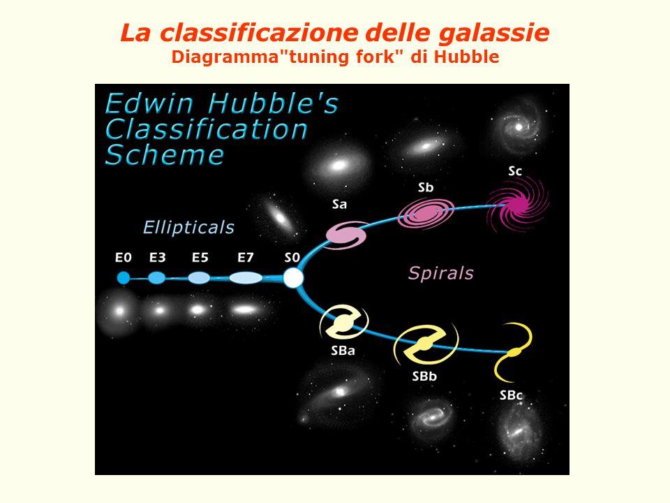 La classificazione delle galassie Diagramma