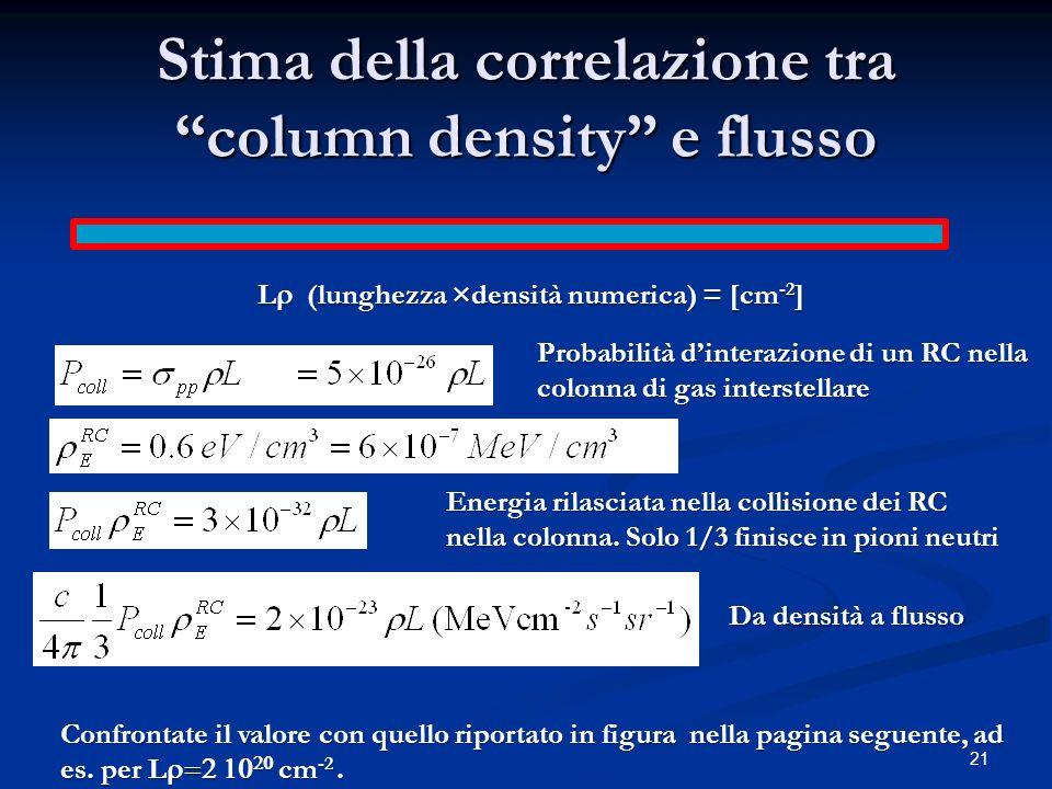 Stima della correlazione tra column density e flusso 21 L (lunghezza ×densità numerica) = [cm -2 ] Probabilità dinterazione di un RC nella colonna di gas interstellare Energia rilasciata nella collisione dei RC nella colonna.