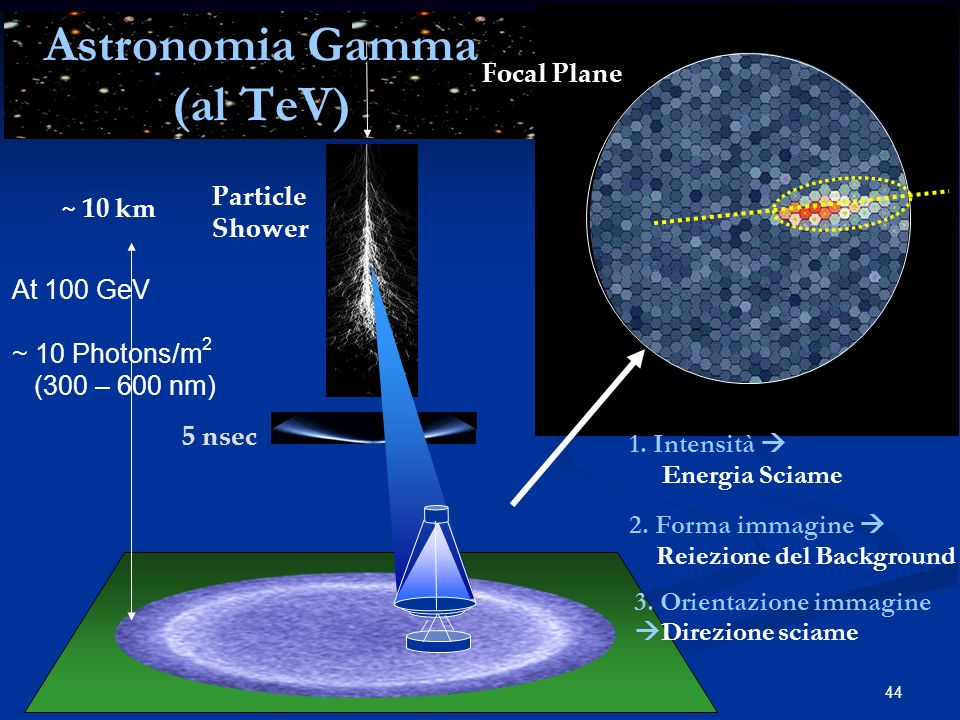 44 At 100 GeV ~ 10 Photons/m 2 (300 – 600 nm) ~ 120 m ~ 10 km Particle Shower 2. Forma immagine Reiezione del Background 5 nsec 3. Orientazione immagi