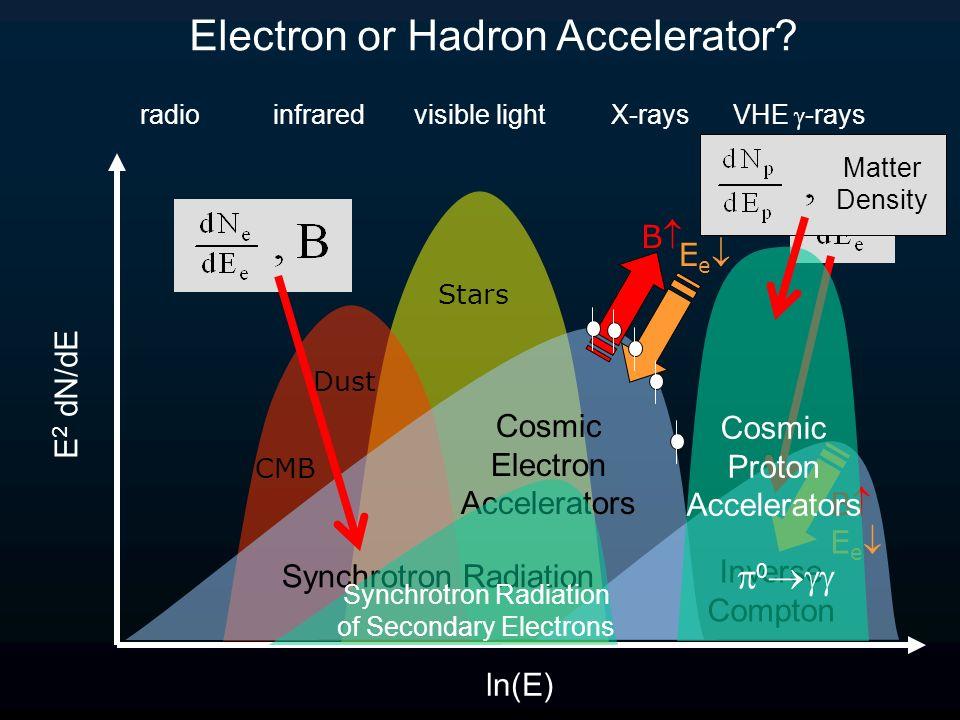 E 2 dN/dE ln(E) Stars radio infrared visible light X-rays VHE -rays CMB Dust Cosmic Electron Accelerators B E e Electron or Hadron Accelerator? Synchr