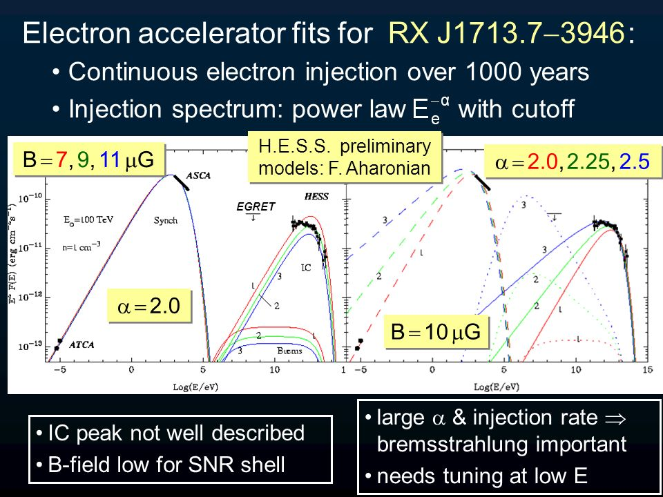 EGRET 2.0 B 7, 9, 11 G Electron accelerator fits for RX J1713.7 3946 : Continuous electron injection over 1000 years Injection spectrum: power law wit