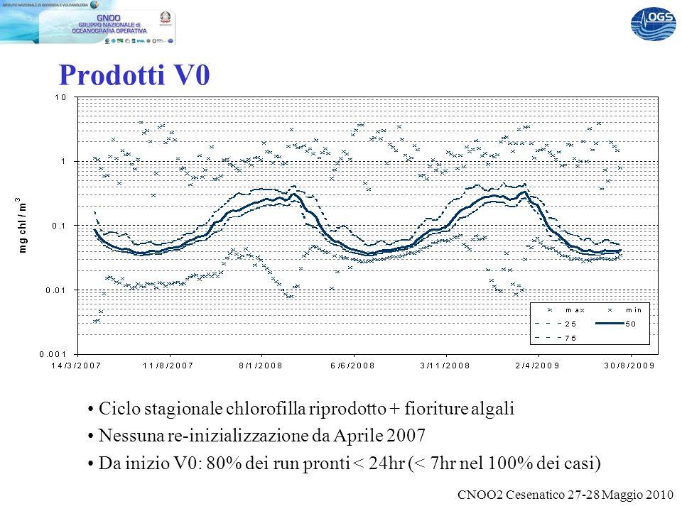 CNOO2 Cesenatico 27-28 Maggio 2010 Prodotti V0 Ciclo stagionale chlorofilla riprodotto + fioriture algali Nessuna re-inizializzazione da Aprile 2007 Da inizio V0: 80% dei run pronti < 24hr (< 7hr nel 100% dei casi)