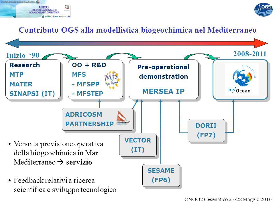 CNOO2 Cesenatico 27-28 Maggio 2010 Contributo OGS alla modellistica biogeochimica nel Mediterraneo Research MTP MATER SINAPSI (IT) OO + R&D MFS - MFSPP - MFSTEP Pre-operational demonstration MERSEA IP Pre-operational demonstration MERSEA IP VECTOR (IT) SESAME (FP6) DORII (FP7) 2008-2011 ADRICOSM PARTNERSHIP Verso la previsione operativa della biogeochimica in Mar Mediterraneo servizio Feedback relativi a ricerca scientifica e sviluppo tecnologico Inizio 90