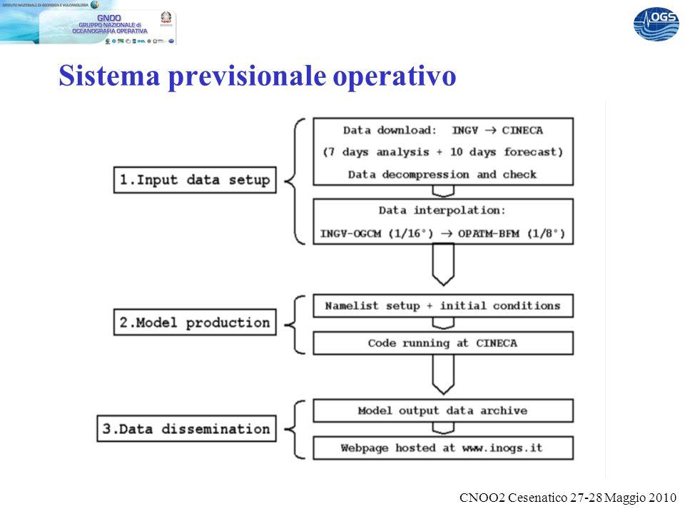 CNOO2 Cesenatico 27-28 Maggio 2010 Sistema previsionale operativo