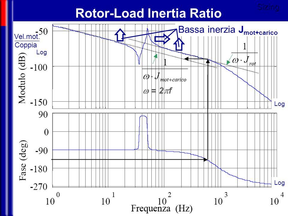 Mechatronics Rotor-Load Inertia Ratio Bassa inerzia J mot+caricoSizing Log = 2 f Vel.mot. Coppia