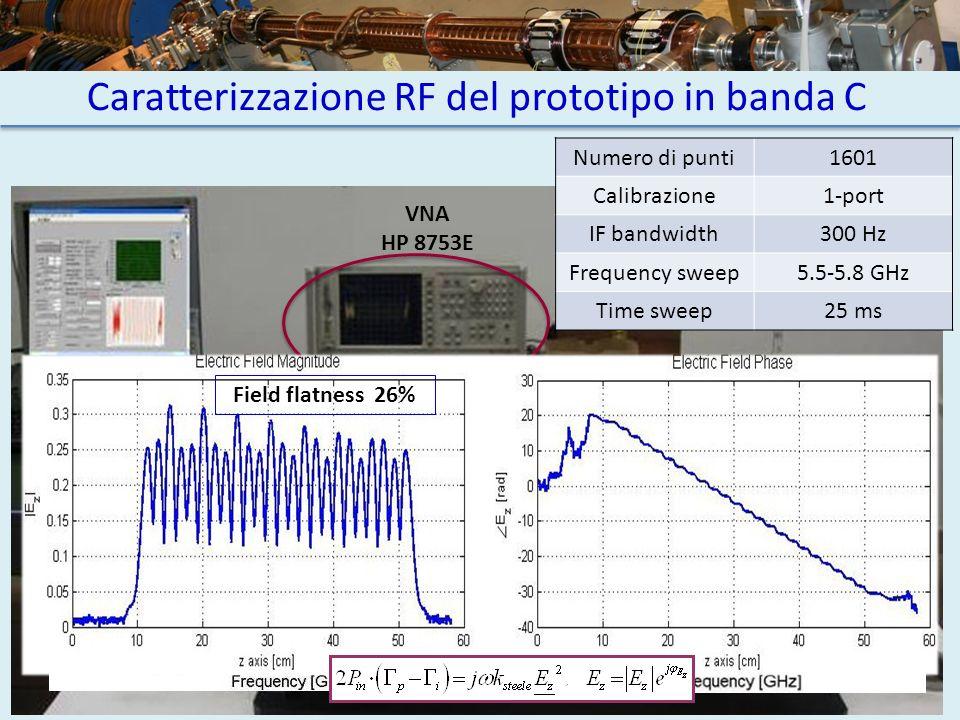Caratterizzazione RF del prototipo in banda C Numero di punti1601 Calibrazione1-port IF bandwidth300 Hz Frequency sweep5.5-5.8 GHz Time sweep25 ms VNA