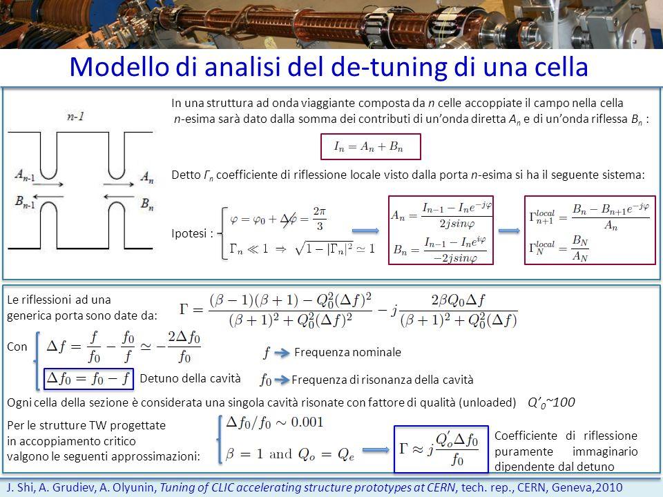 Modello di analisi del de-tuning di una cella J. Shi, A. Grudiev, A. Olyunin, Tuning of CLIC accelerating structure prototypes at CERN, tech. rep., CE
