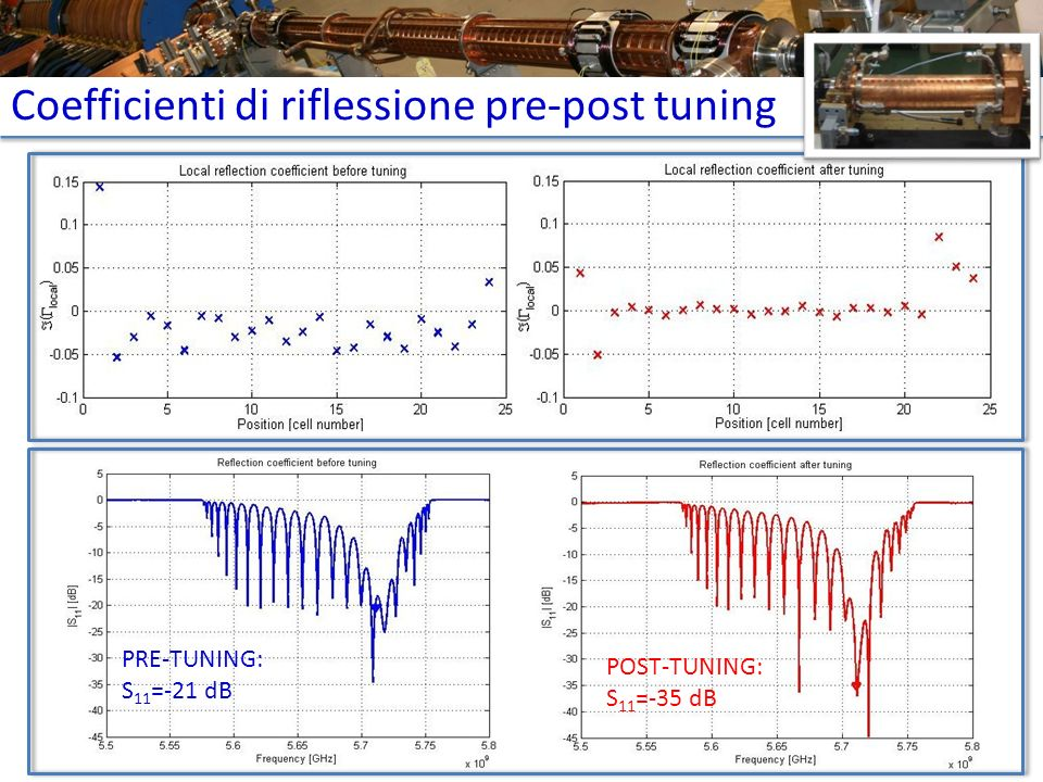 Coefficienti di riflessione pre-post tuning PRE-TUNING: S 11 =-21 dB POST-TUNING: S 11 =-35 dB