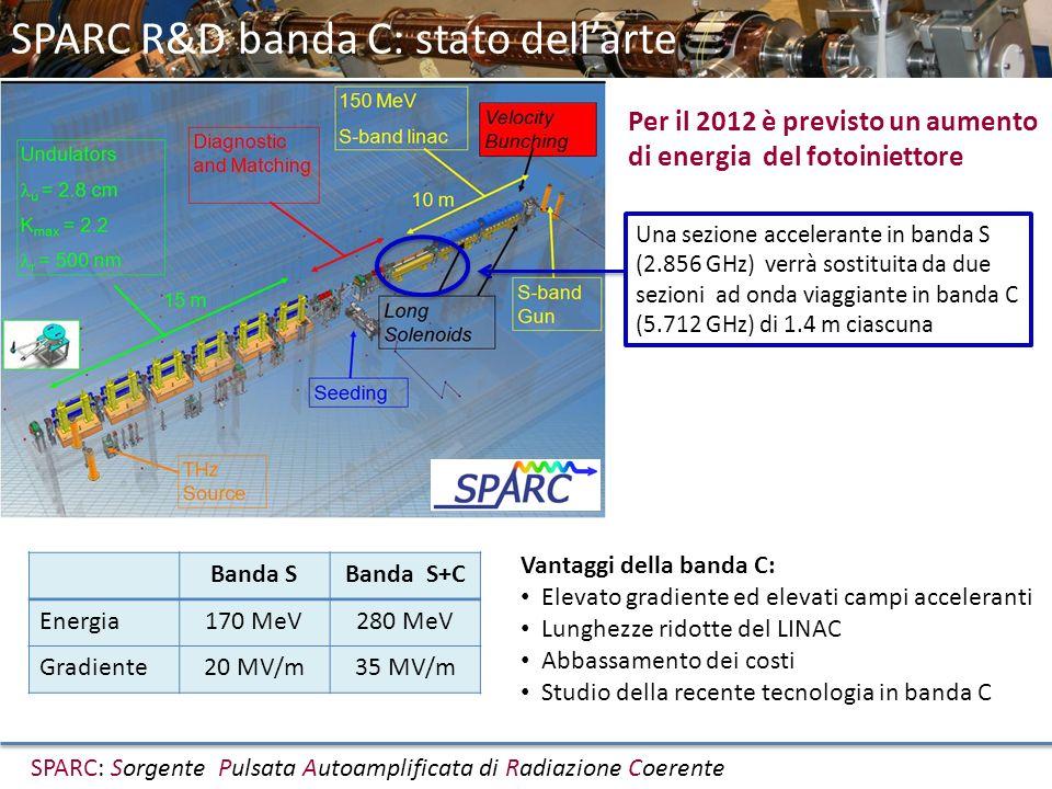 SPARC R&D banda C: stato dellarte SPARC: Sorgente Pulsata Autoamplificata di Radiazione Coerente Per il 2012 è previsto un aumento di energia del foto