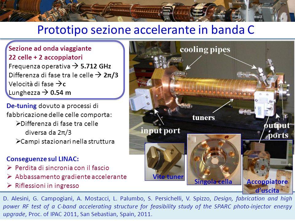 Prototipo sezione accelerante in banda C Sezione ad onda viaggiante 22 celle + 2 accoppiatori Frequenza operativa 5.712 GHz Differenza di fase tra le