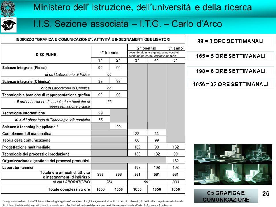 C5 GRAFICA E COMUNICAZIONE 26 I.I.S.Sezione associata – I.T.G.