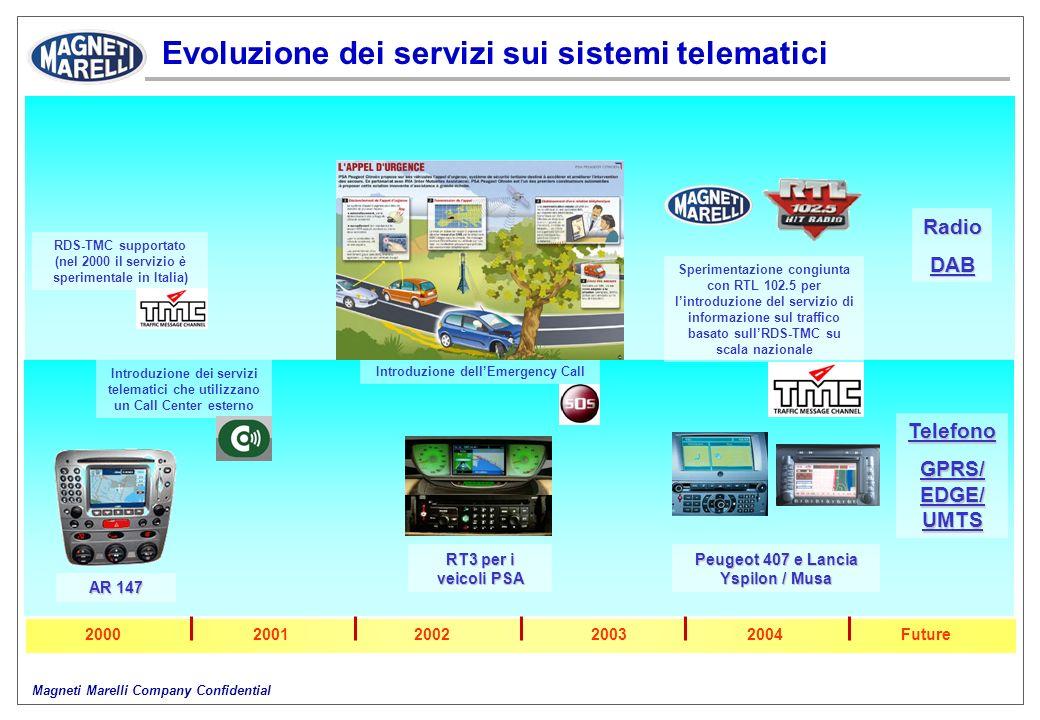 Magneti Marelli Company Confidential Evoluzione dei servizi sui sistemi telematici 2003Future2000200120022004 Introduzione dei servizi telematici che