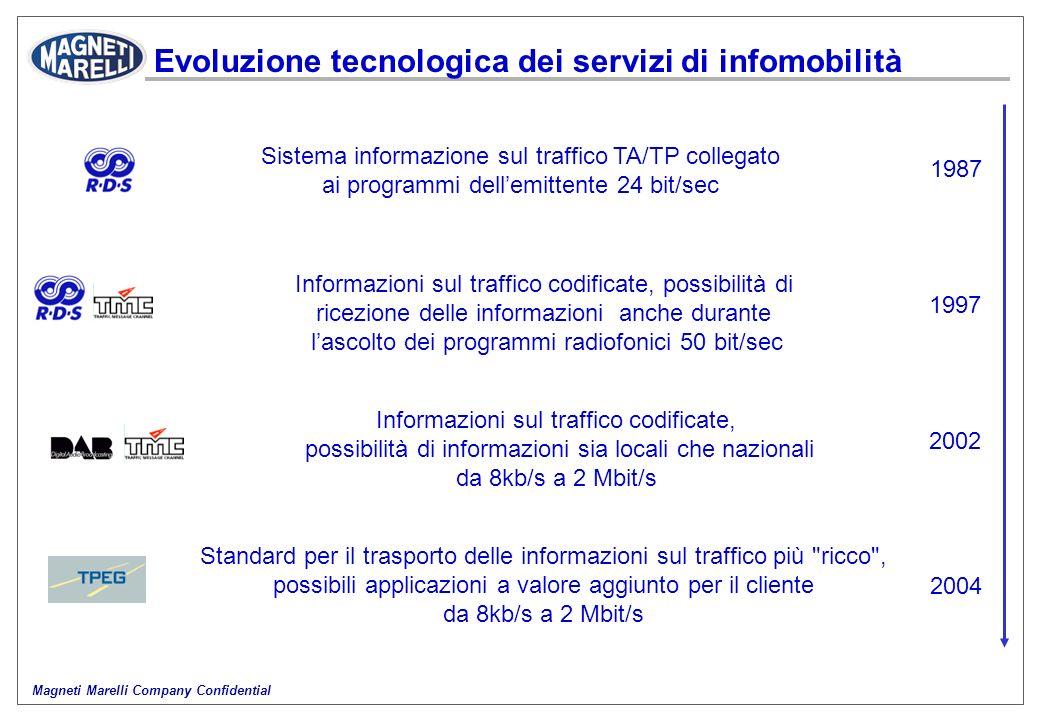 Magneti Marelli Company Confidential Evoluzione tecnologica dei servizi di infomobilità Informazioni sul traffico codificate, possibilità di ricezione