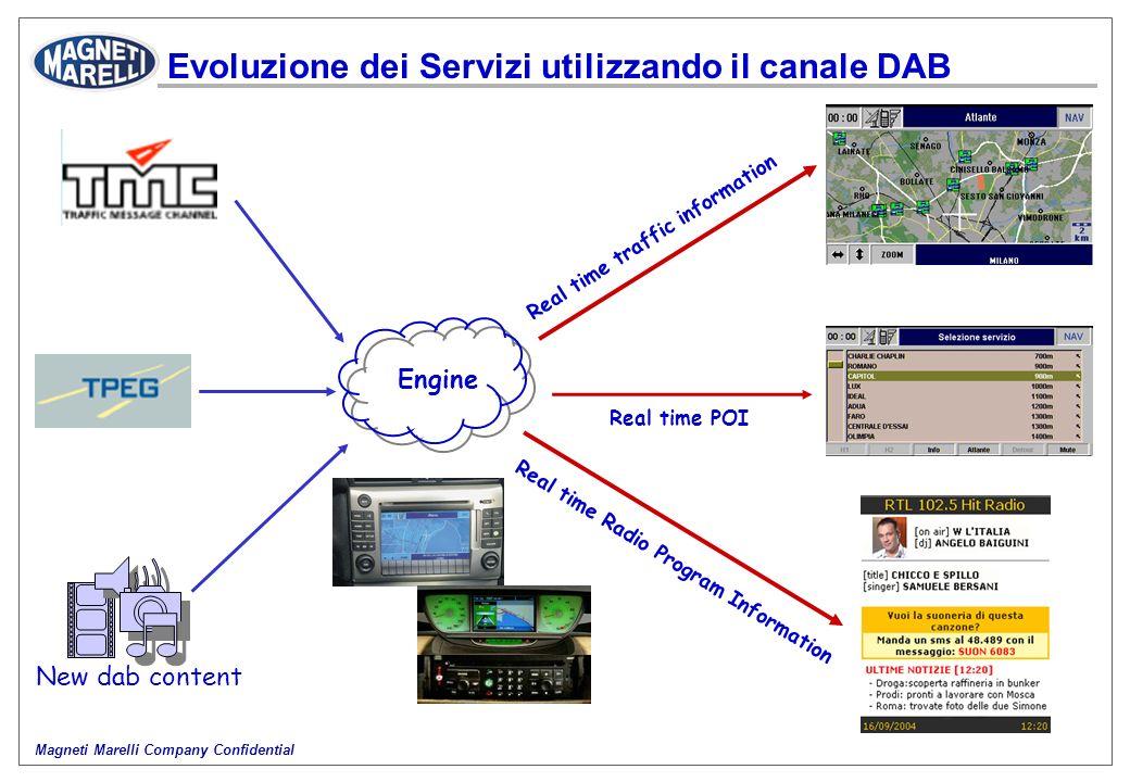 Magneti Marelli Company Confidential Evoluzione dei Servizi utilizzando il canale DAB Engine Real time POI Real time Radio Program Information Real ti