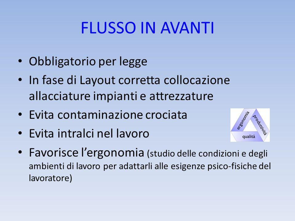 FLUSSO IN AVANTI Obbligatorio per legge In fase di Layout corretta collocazione allacciature impianti e attrezzature Evita contaminazione crociata Evi