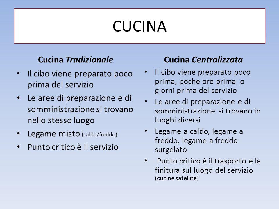 CUCINA Cucina Tradizionale Il cibo viene preparato poco prima del servizio Le aree di preparazione e di somministrazione si trovano nello stesso luogo