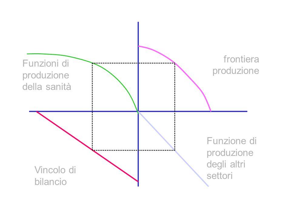 Vincolo di bilancio Funzione di produzione degli altri settori Funzioni di produzione della sanità frontiera produzione